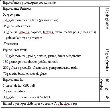 Equivalences glucidiques des aliments